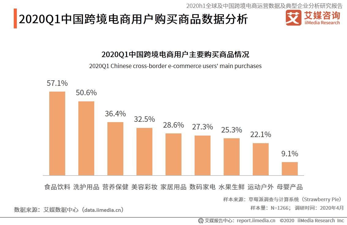 2020Q1中国跨境电商用户主要购买商品情况