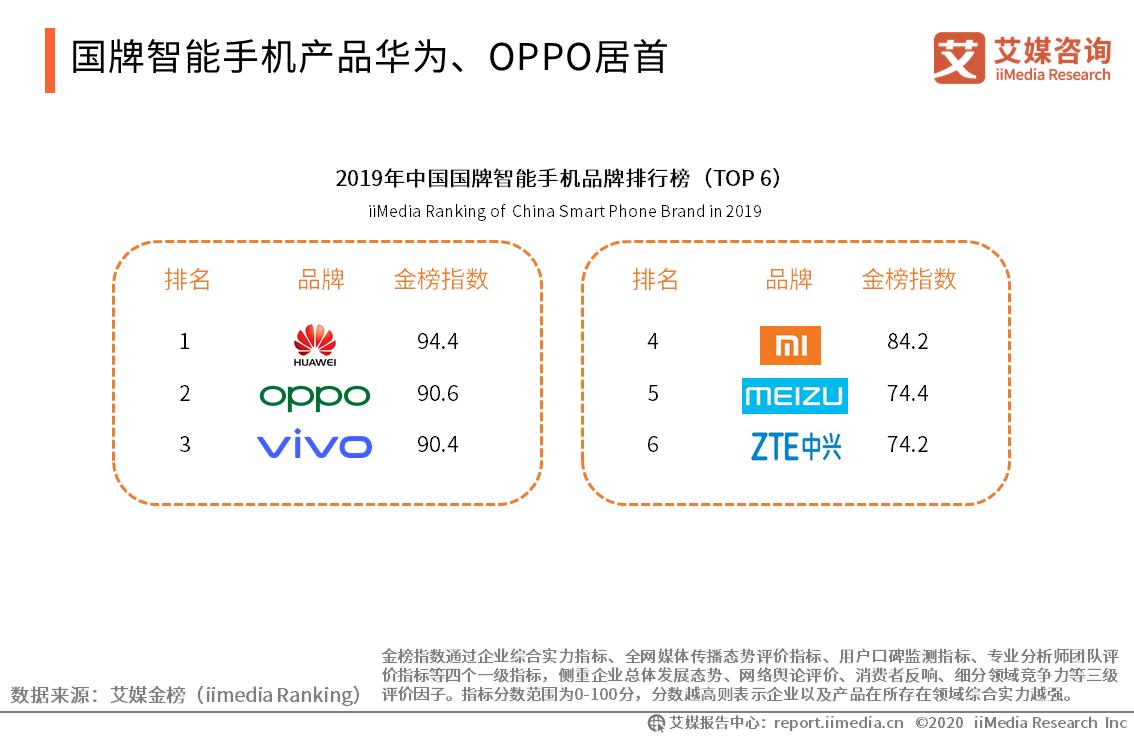 国牌智能手机产品华为、OPPO居首