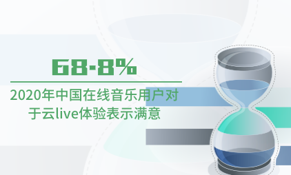音乐行业数据分析:2020年68.8%中国在线音乐用户对于云live体验表示满意