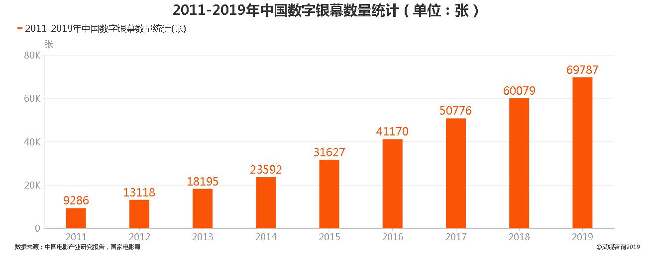2011-2019年中国数字银幕数量