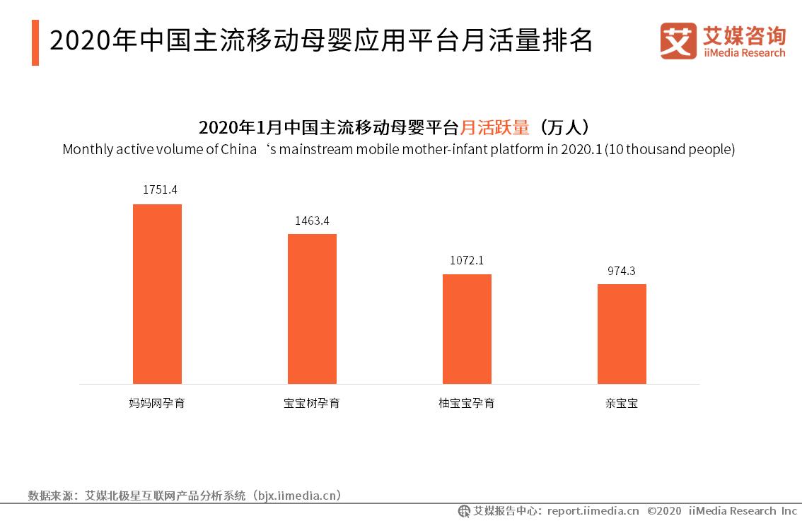 2020年中国主流移动母婴应用平台月活量排名