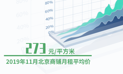 租房行业数据分析:2019年11月北京商铺月租平均价为273元/平方米