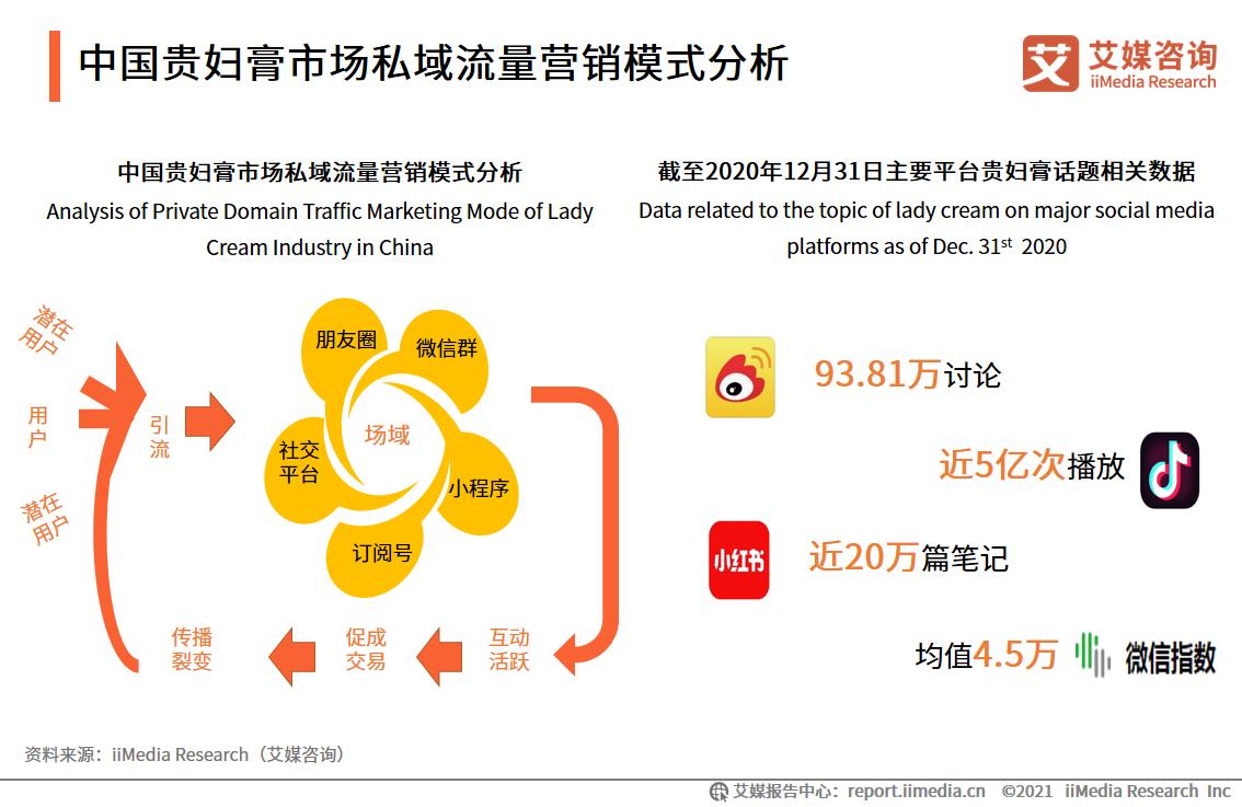 中国贵妇膏市场私域流量营销模式分析