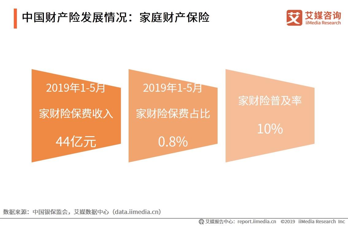 中国财产险发展情况:家庭财产保险