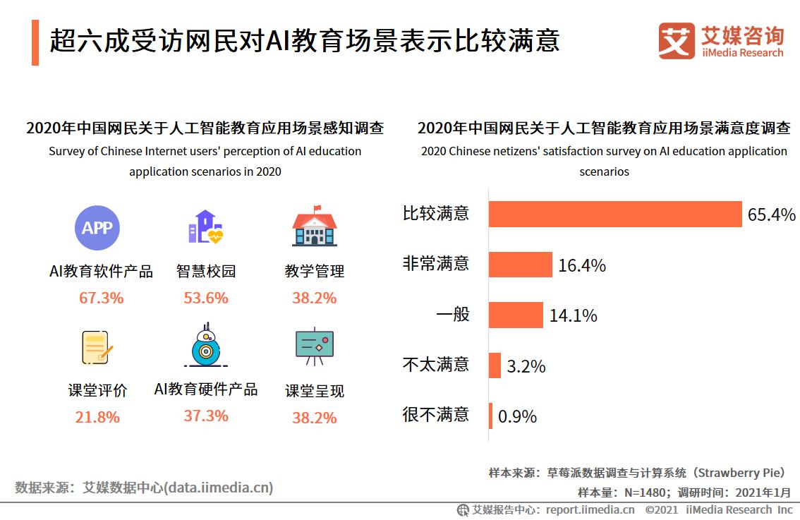 超六成受访网民对AI教育场景表示比较满意