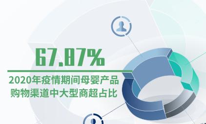 母婴行业数据分析:2020年疫情期间母婴产品购物渠道中大型商超占比达67.87%