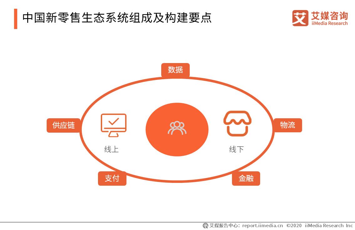 中国新零售生态系统组成及构建要点