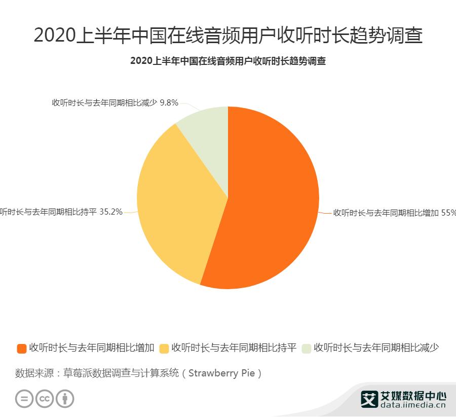 2020上半年中国在线音频用户收听时长趋势调查