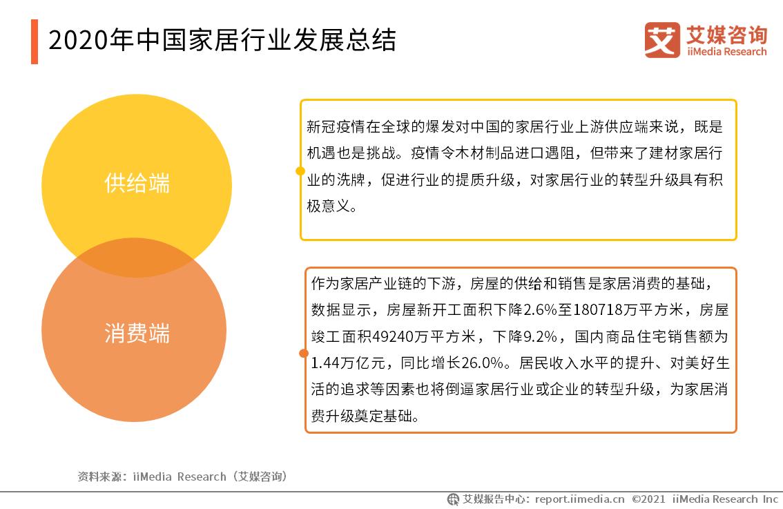 2020年中国家居行业发展总结