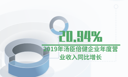 保健品行业数据分析:2019年汤臣倍健企业年度营业收入同比增长20.94%