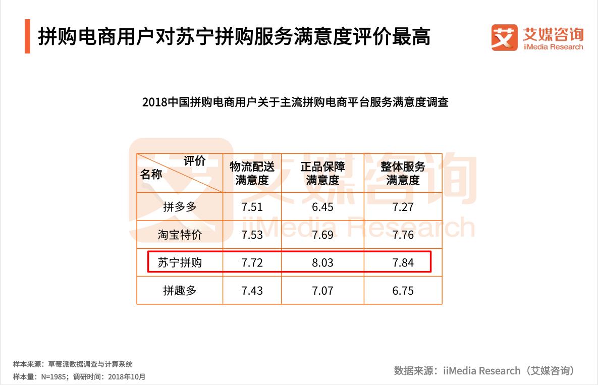 拼购电商用户对苏宁拼购服务满意度评价最高