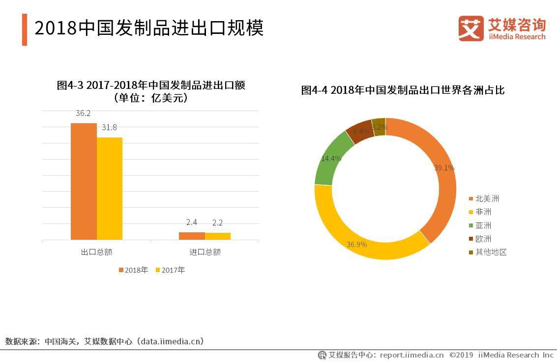 2018中国发制品进出口规模