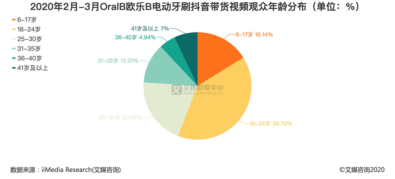 2020年2月-3月欧乐B电动牙刷抖音带货视频观众年龄分布(单位:%)