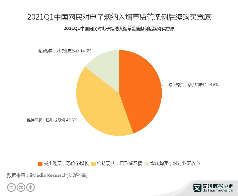 2021Q1中国网民对电子烟纳入烟草监管条例后续购买意愿