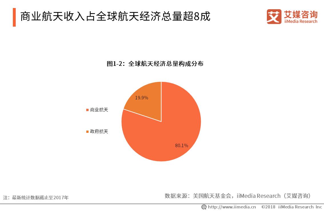 宇航推进系统天兵科技完成天使轮融资 2019中国商业航天产业发展现状如何?