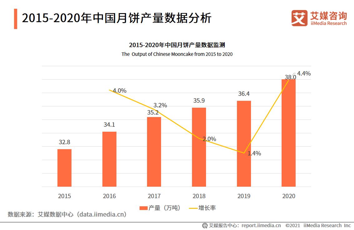 2015-2020年中国月饼产量数据分析