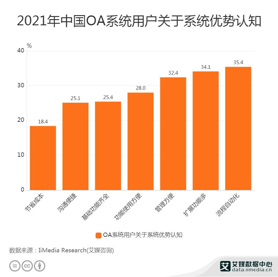 2021年中国OA系统用户关于系统优势认知