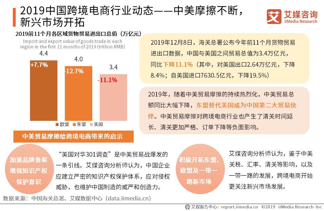 2019中国跨境电商行业动态——中美摩擦不断,新兴市场开拓