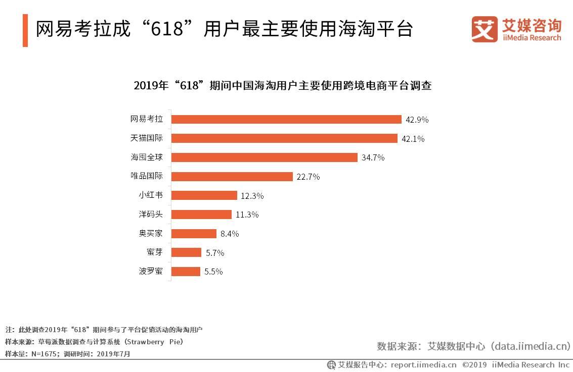"""网易考拉成""""618""""用户最主要使用海淘平台"""
