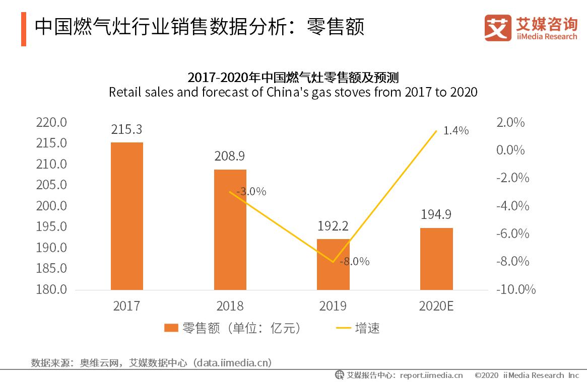 中国燃气灶行业销售数据分析:零售额