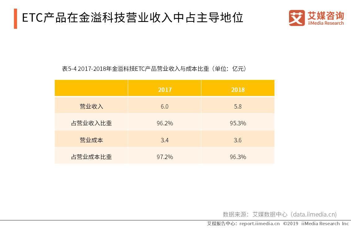 ETC产品在金溢科技营业收入中占主导地位