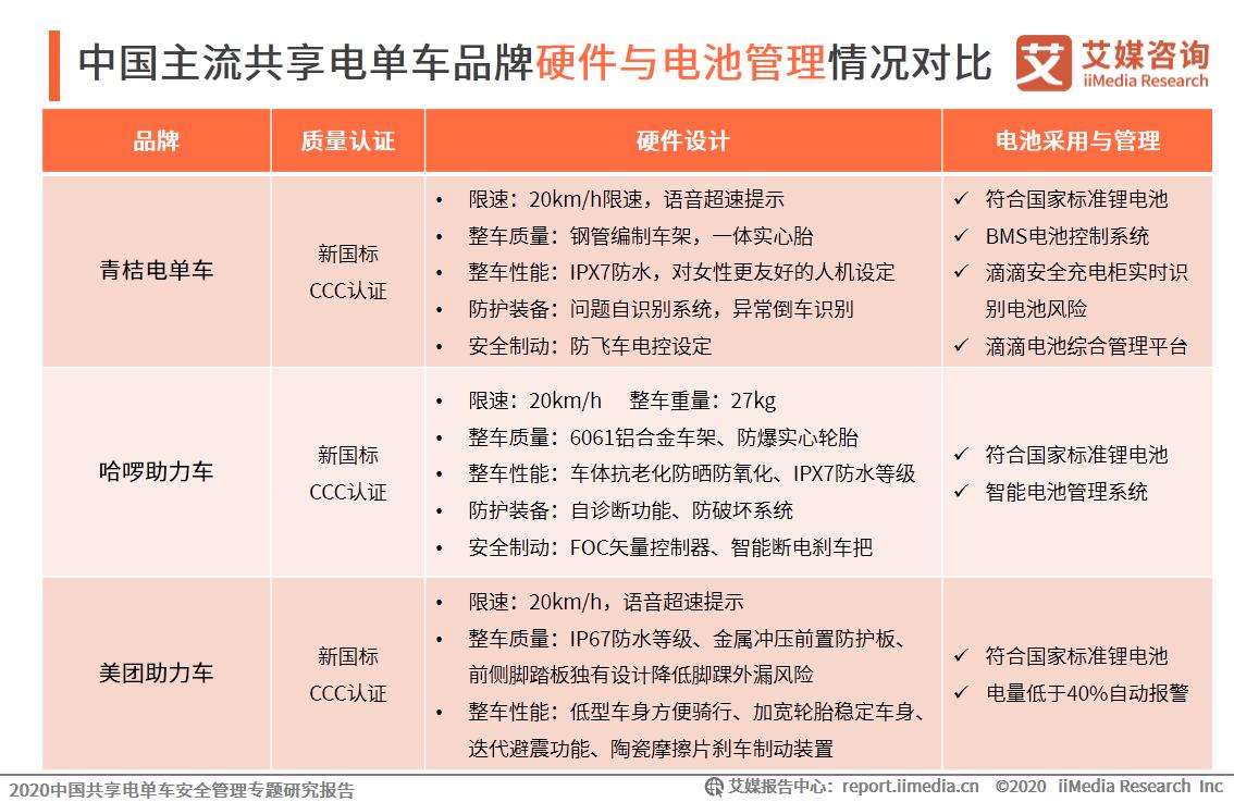 中国主流共享电单车品牌硬件与电池管理情况对比