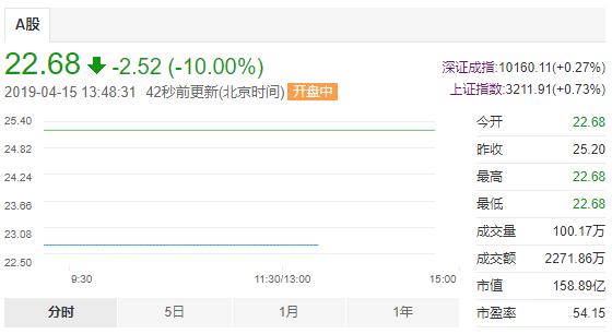 视觉中国再次跌停市值蒸发超37亿,央视痛批:版权交易的吸血毒瘤