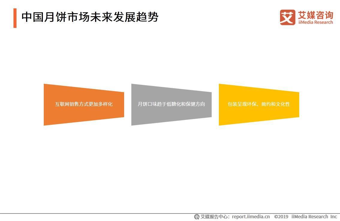 中国月饼市场未来发展趋势