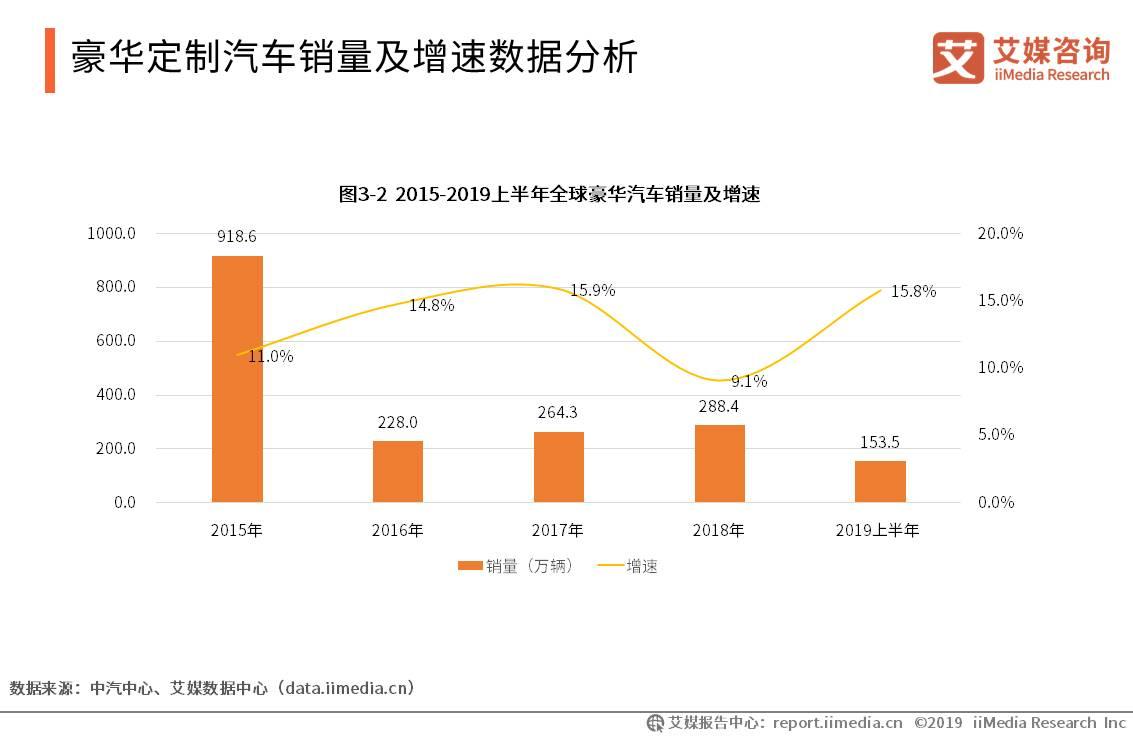 全球汽车产业数据分析:2018年豪华汽车销量达288.4万辆