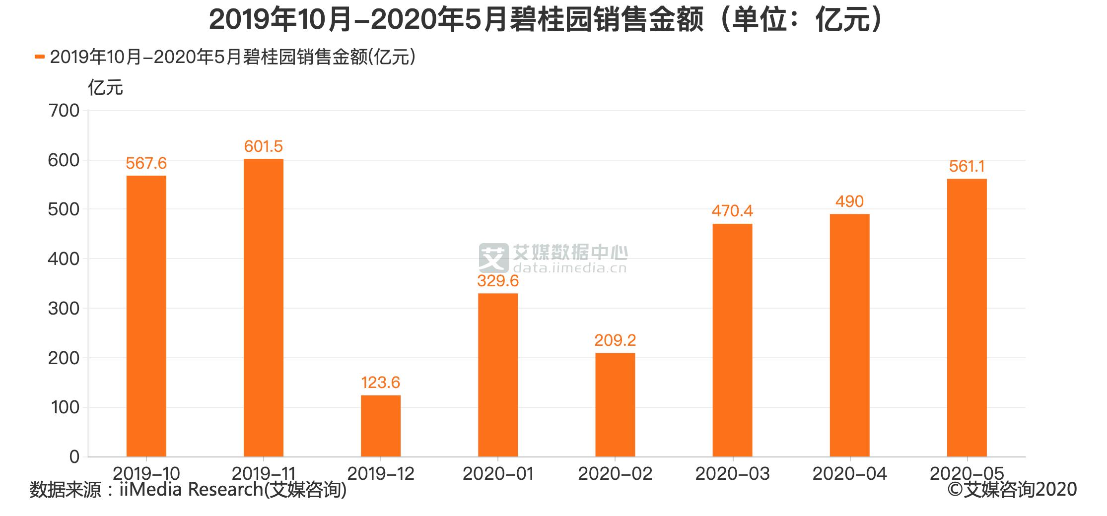 2019年10月-2020年5月碧桂园销售金额(单位:亿元)