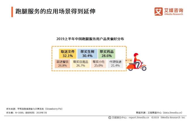 2019中国即时配送行业发展概况与用户行为探究