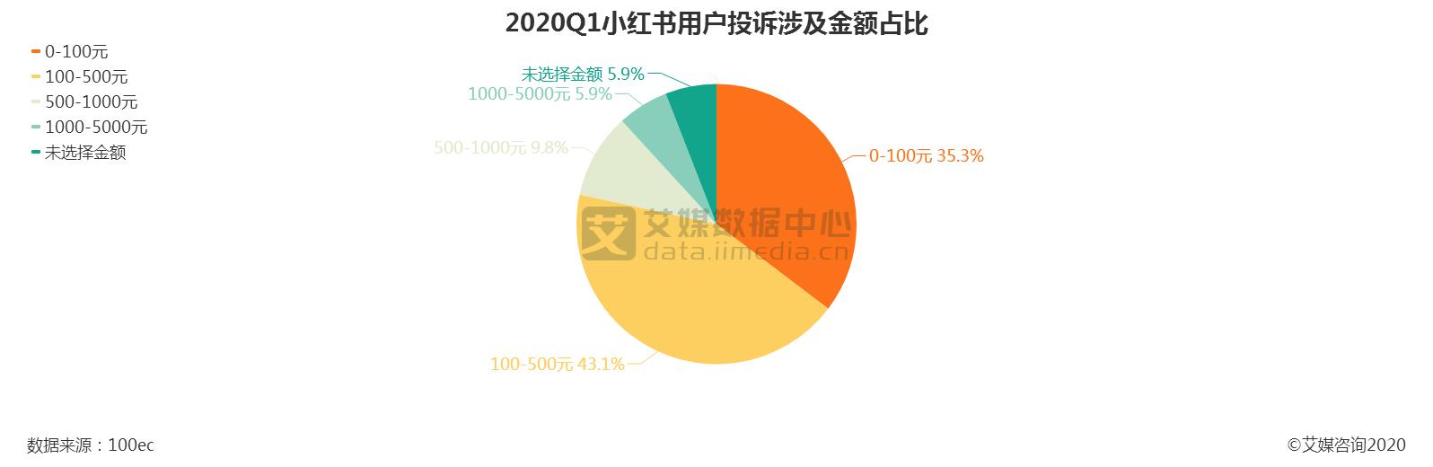 2020Q1小红书用户投诉涉及金额占比