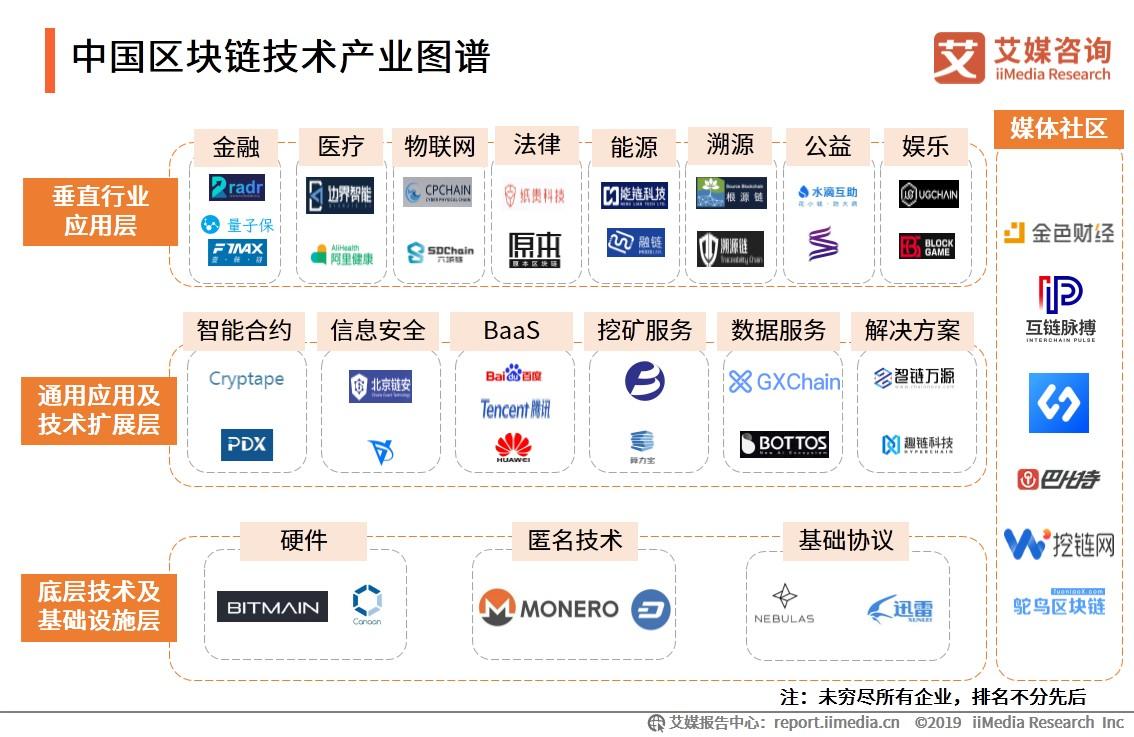 中国区块链技术产业图谱-艾媒咨询