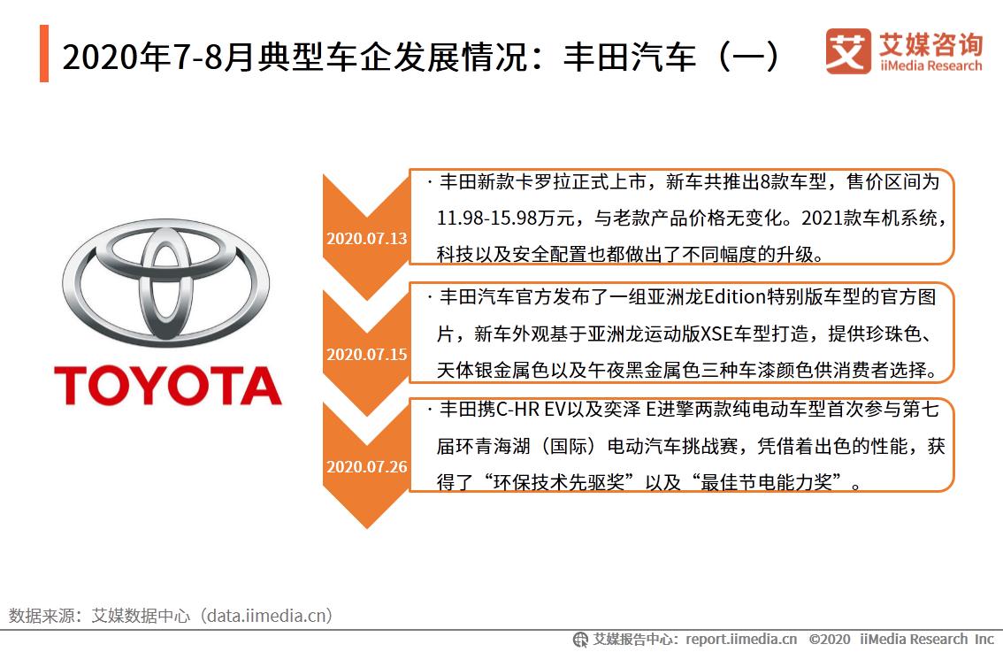 2020年7-8月典型车企发展情况:丰田汽车(一)