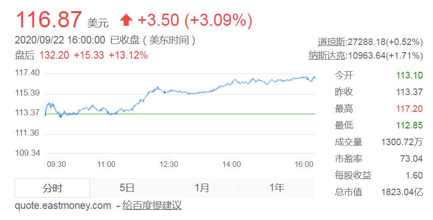 耐克9月22日收盘股价