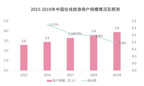 2019中国在线旅游市场数据及发展趋势分析