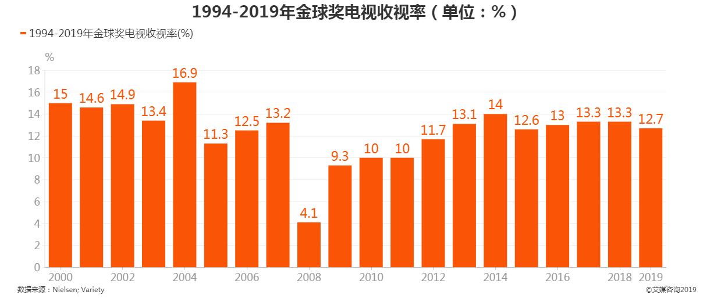 1994-2019年金球奖电视收视率