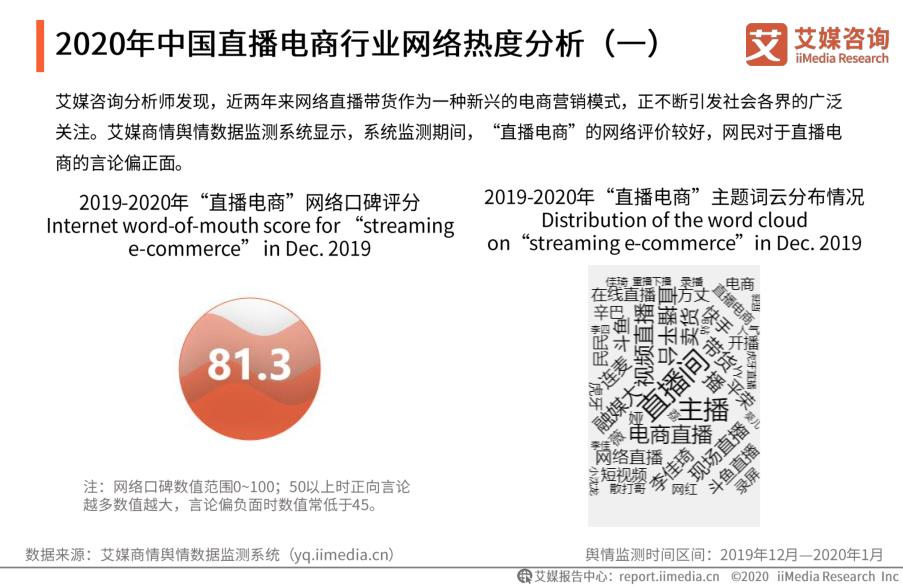 2020年中国直播电商行业网络热度分析