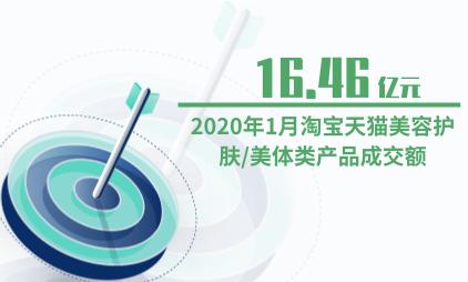 美妆行业数据分析:2020年1月淘宝天猫美容护肤/美体类产品成交额为16.46亿元