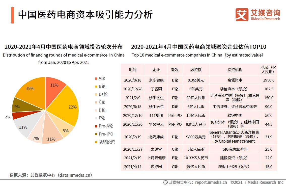 中国医药电商资本吸引能力分析