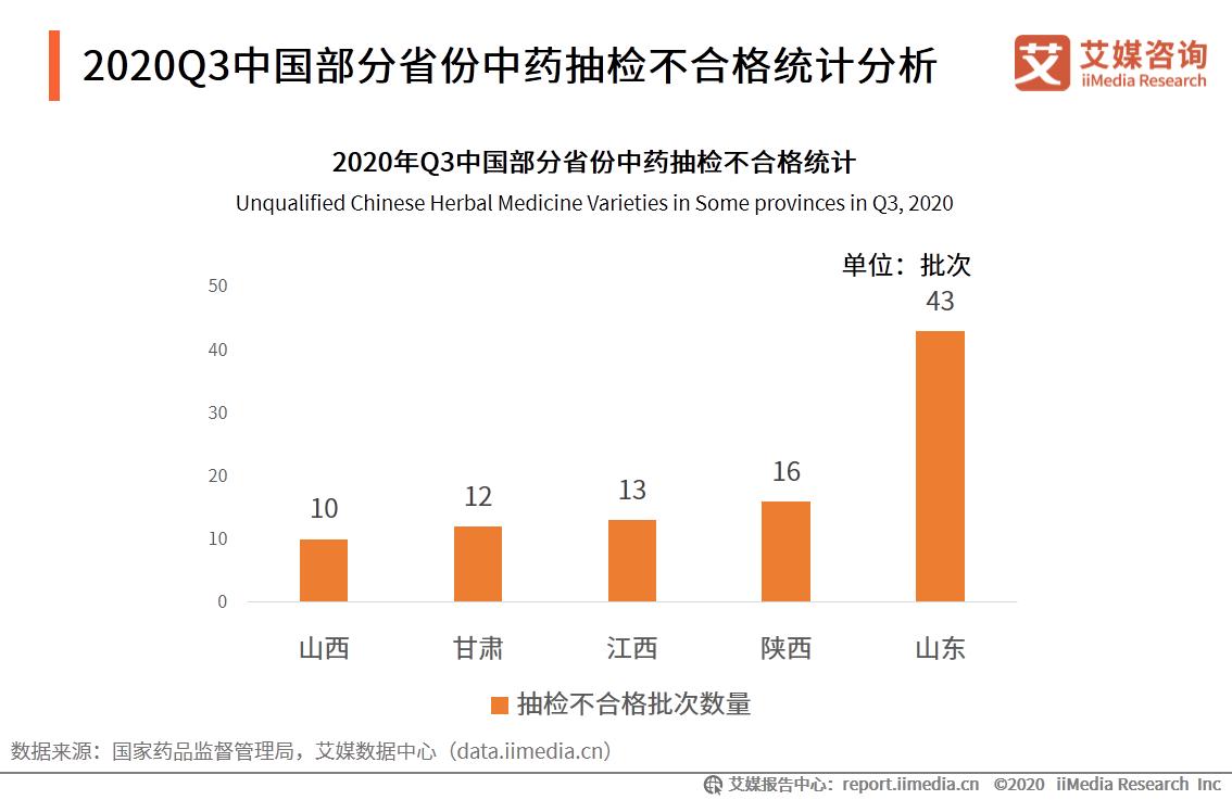 2020Q3中国部分省份中药抽检不合格统计分析