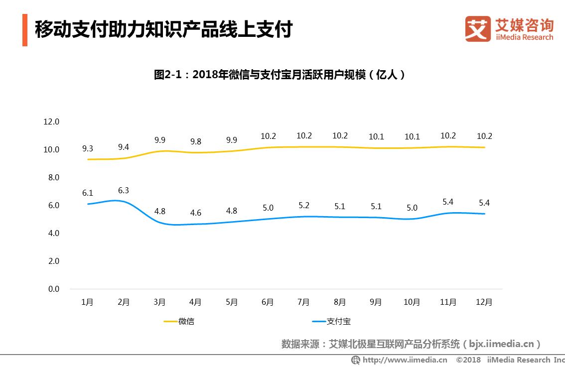 2018年微信与支付宝月活跃用户规模(亿人)
