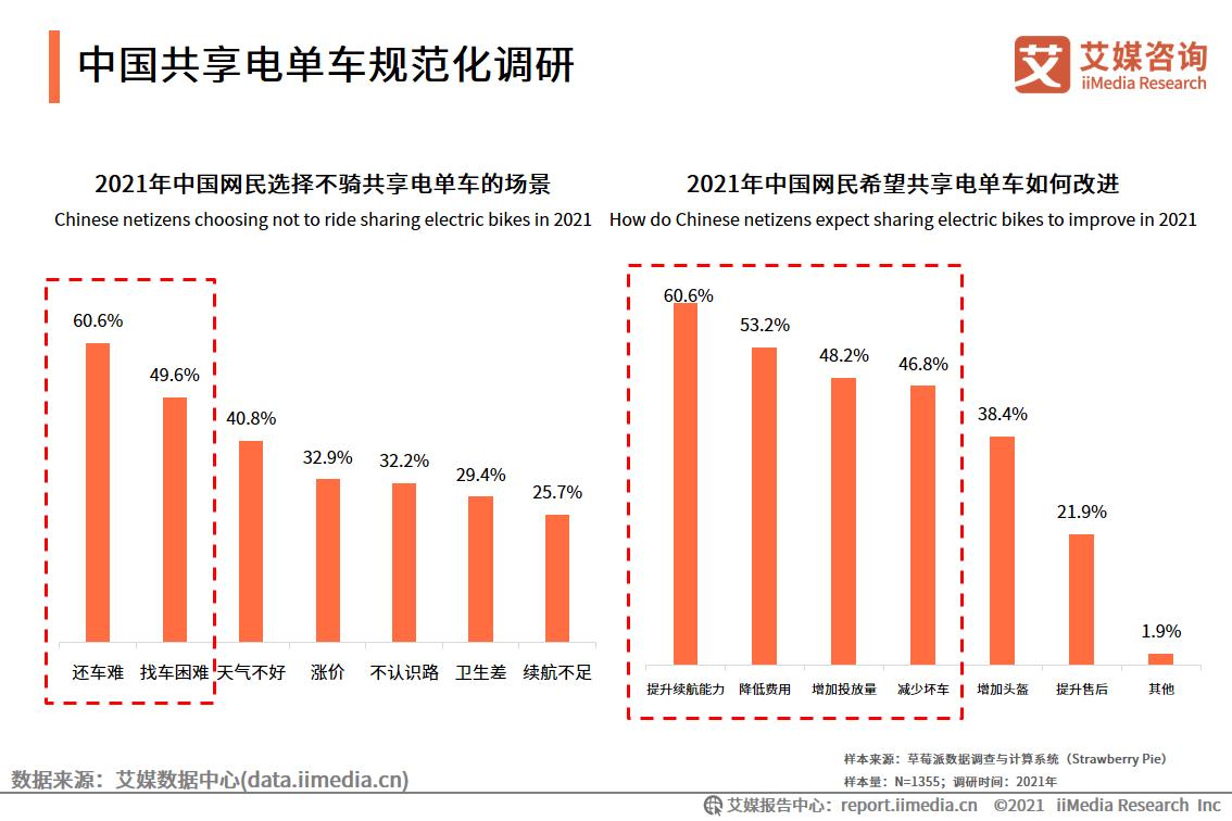 中国共享电单车规范化调研
