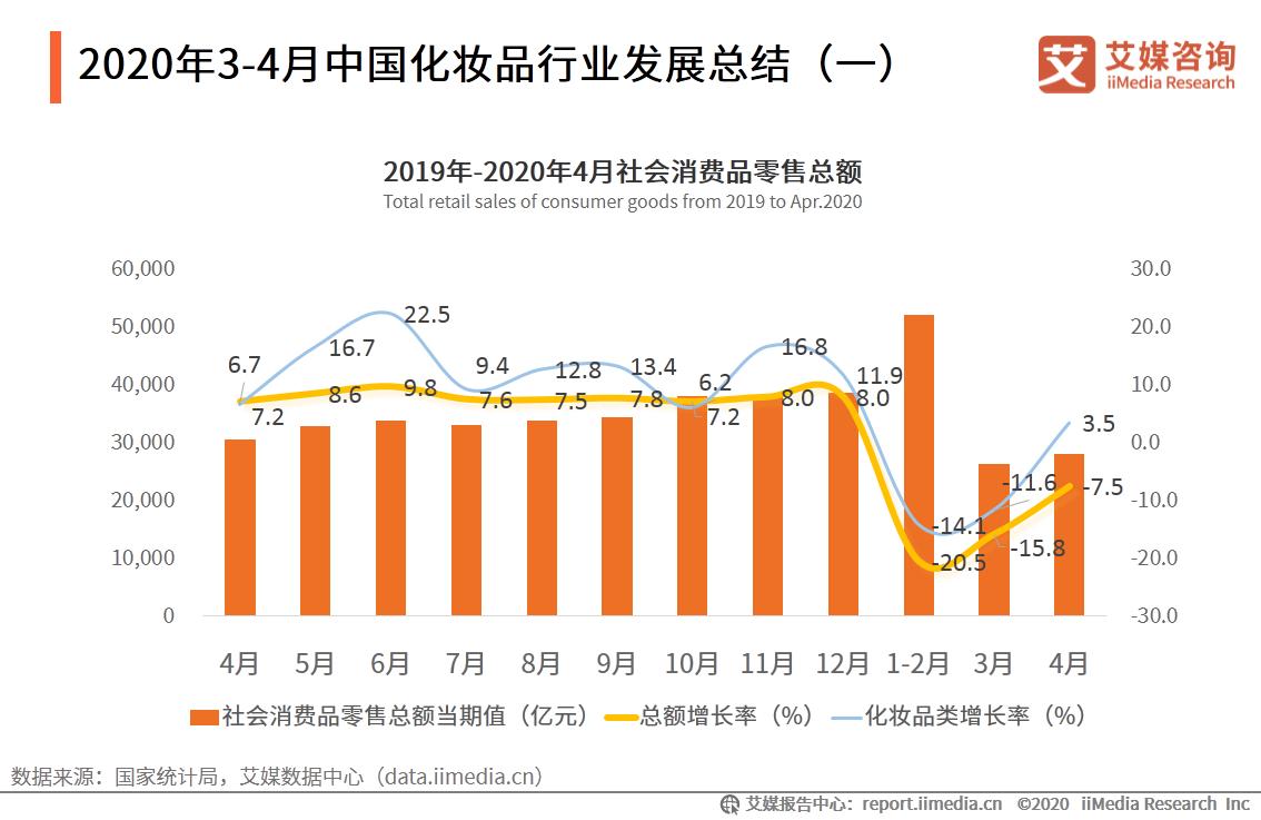 2020年3-4月中国化妆品行业发展总结