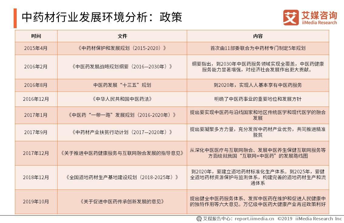 中药材行业发展环境分析:政策