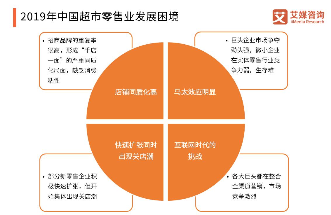 2019年中国超市零售业发展困境
