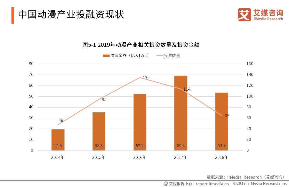 中国动漫产业投融资现状