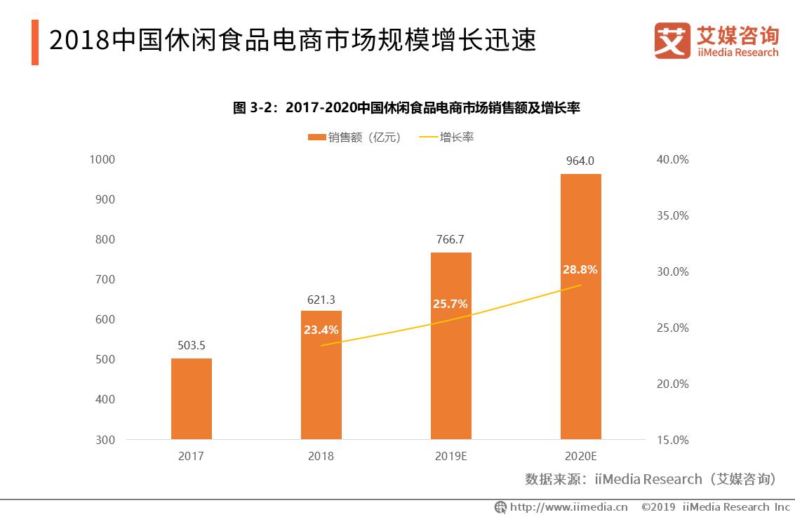 2018中国休闲食品电商市场规模增长迅速