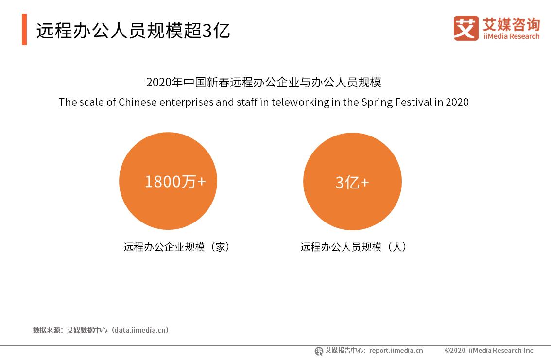 远程办公人员规模超3亿