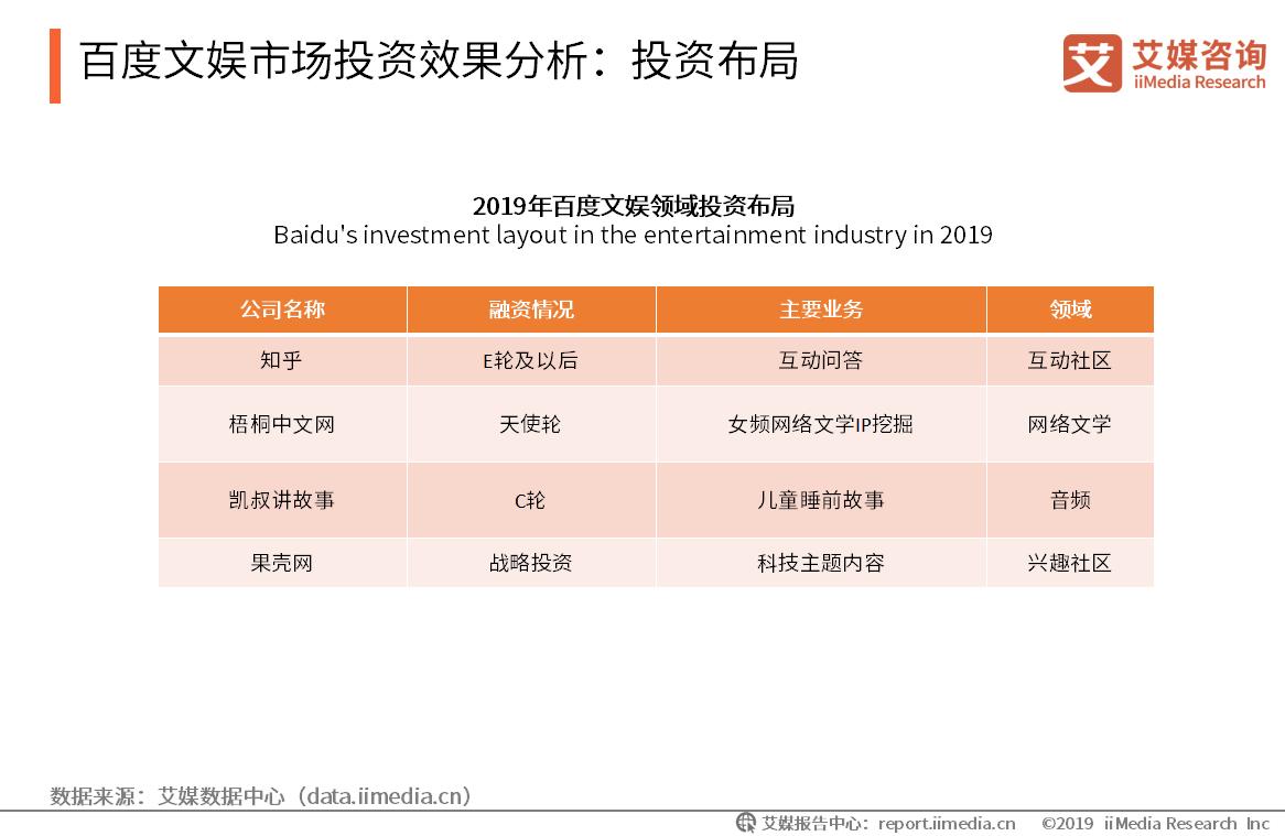 百度文娱市场投资效果分析:投资布局